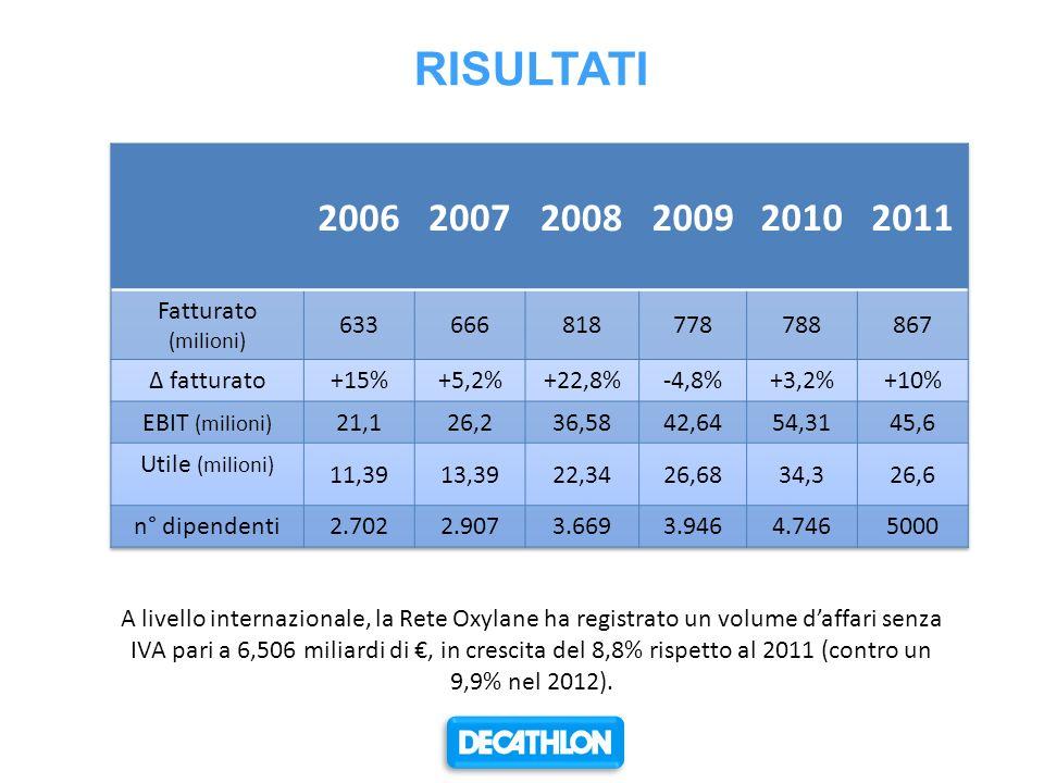 RISULTATI 2006 2007 2008 2009 2010 2011 Fatturato (milioni) 633 666