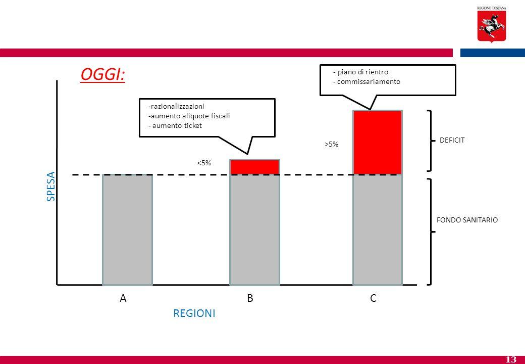 OGGI: SPESA A B C REGIONI piano di rientro - commissariamento