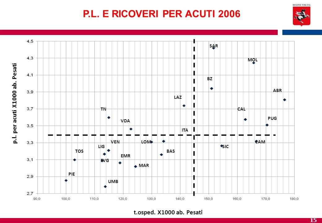 P.L. E RICOVERI PER ACUTI 2006 p.l. per acuti X1000 ab. Pesati