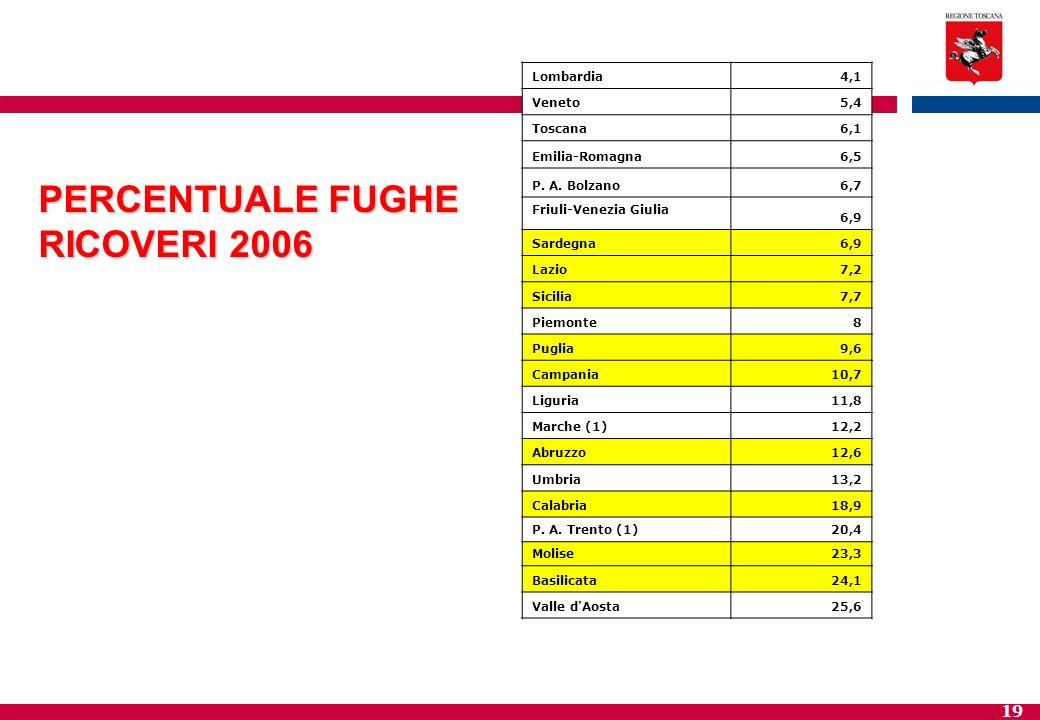 PERCENTUALE FUGHE RICOVERI 2006 Lombardia 4,1 Veneto 5,4 Toscana 6,1