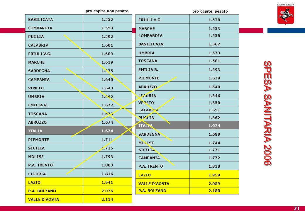 SPESA SANITARIA 2006 pro capite pesato FRIULI V.G. 1.528 MARCHE 1.553