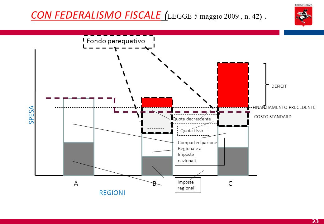 CON FEDERALISMO FISCALE (LEGGE 5 maggio 2009 , n. 42) .