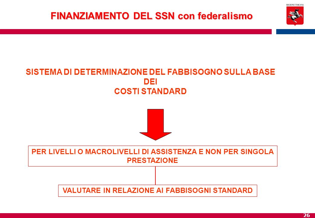 FINANZIAMENTO DEL SSN con federalismo