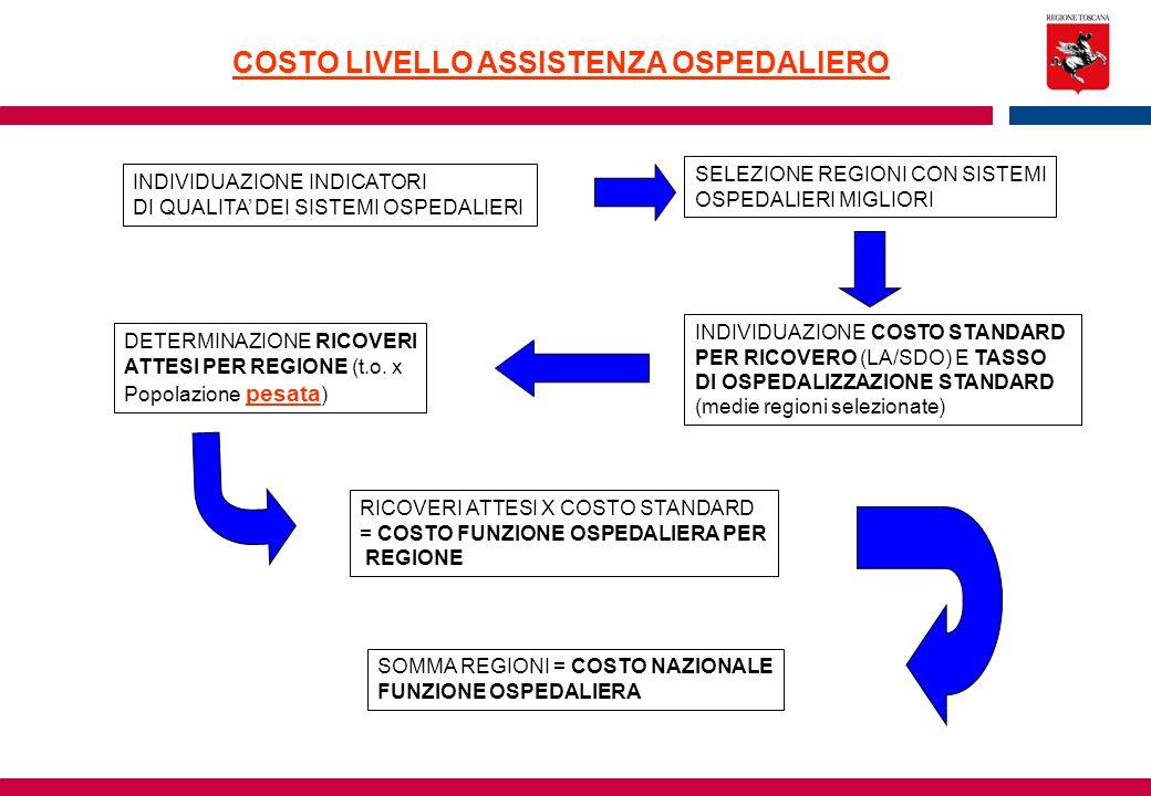 COSTO LIVELLO ASSISTENZA OSPEDALIERO