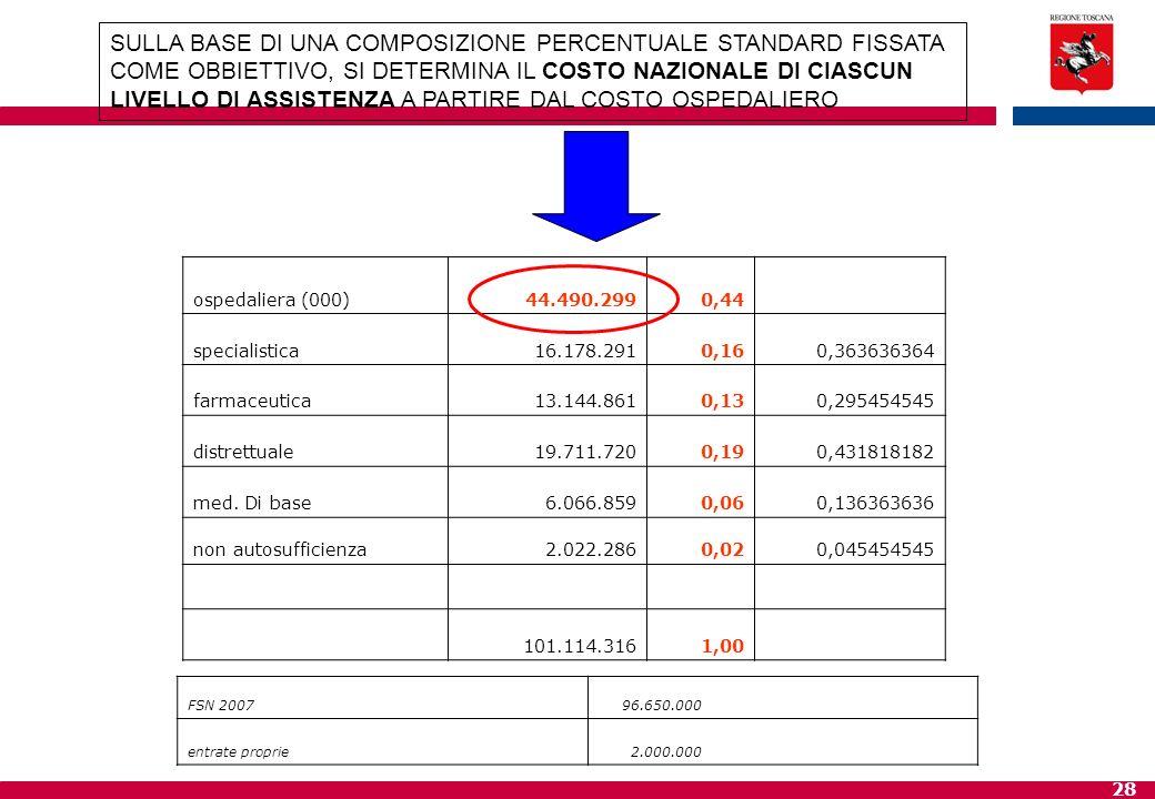 SULLA BASE DI UNA COMPOSIZIONE PERCENTUALE STANDARD FISSATA