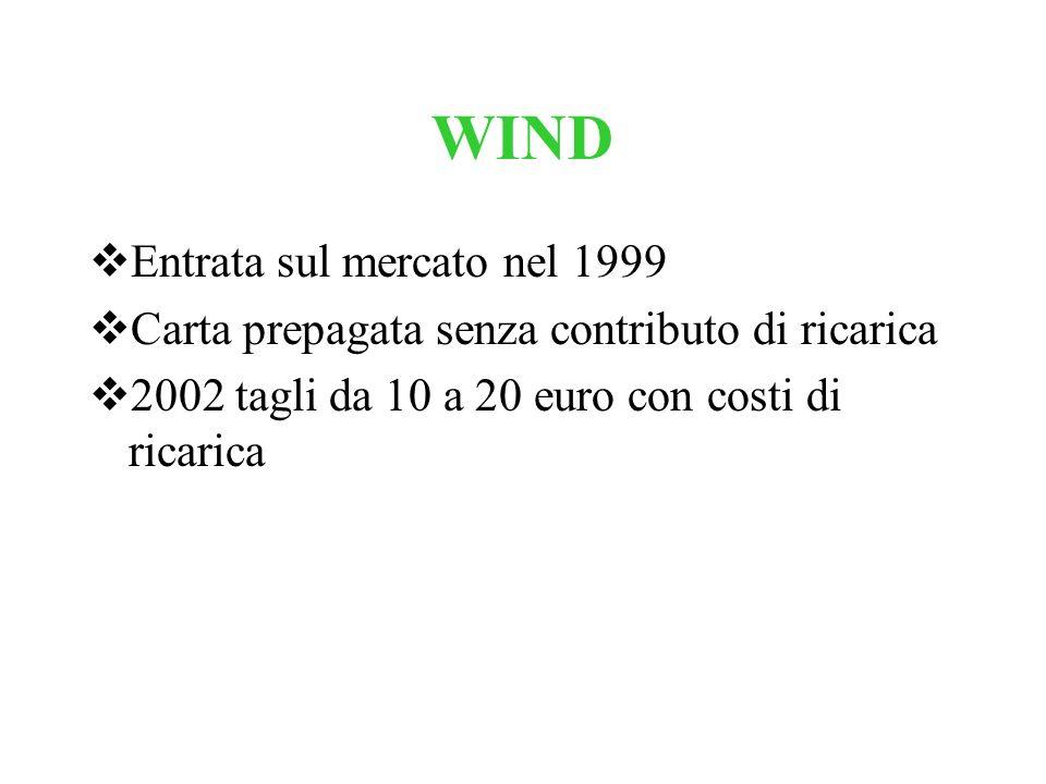 WIND Entrata sul mercato nel 1999