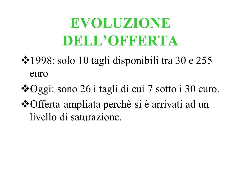 EVOLUZIONE DELL'OFFERTA