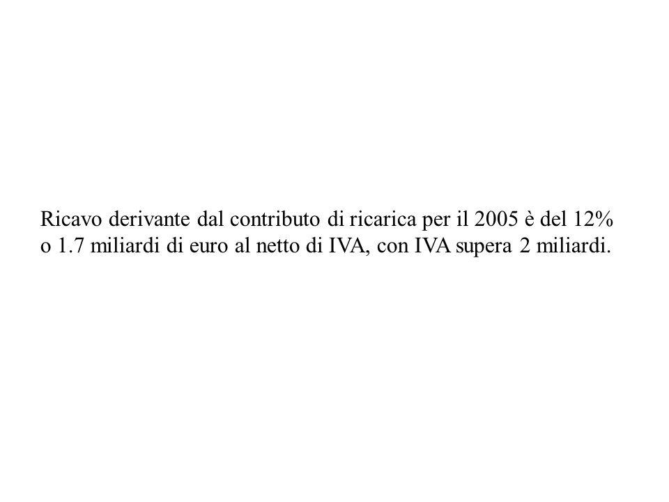 Ricavo derivante dal contributo di ricarica per il 2005 è del 12%