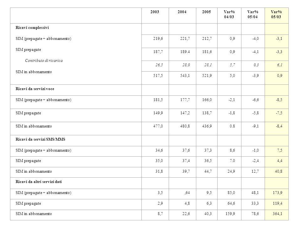 2003 2004 2005 Var% 04/03 Var% 05/04 Var% 05/03 Ricavi complessivi
