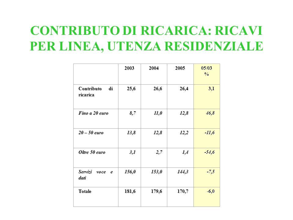 CONTRIBUTO DI RICARICA: RICAVI PER LINEA, UTENZA RESIDENZIALE