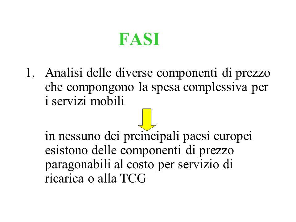 FASI Analisi delle diverse componenti di prezzo che compongono la spesa complessiva per i servizi mobili.