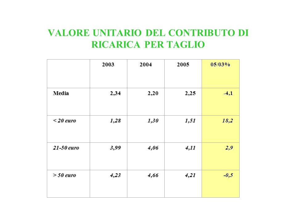 VALORE UNITARIO DEL CONTRIBUTO DI RICARICA PER TAGLIO