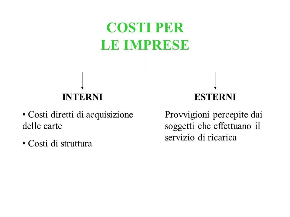 COSTI PER LE IMPRESE INTERNI Costi diretti di acquisizione delle carte