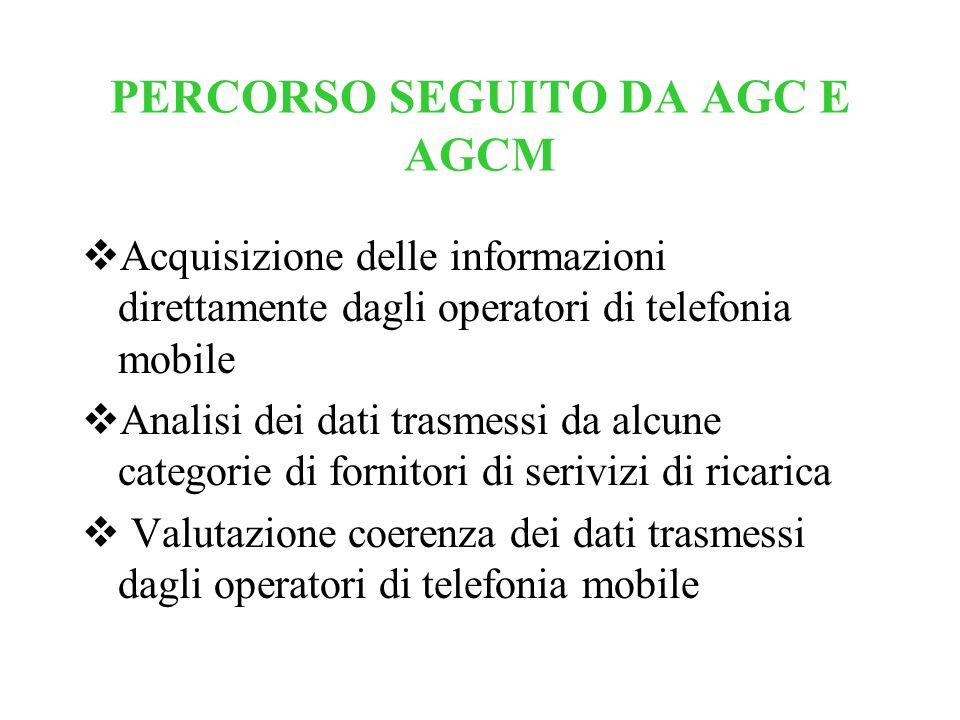 PERCORSO SEGUITO DA AGC E AGCM