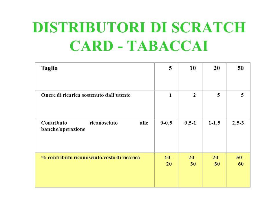 DISTRIBUTORI DI SCRATCH CARD - TABACCAI