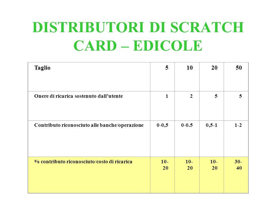 DISTRIBUTORI DI SCRATCH CARD – EDICOLE