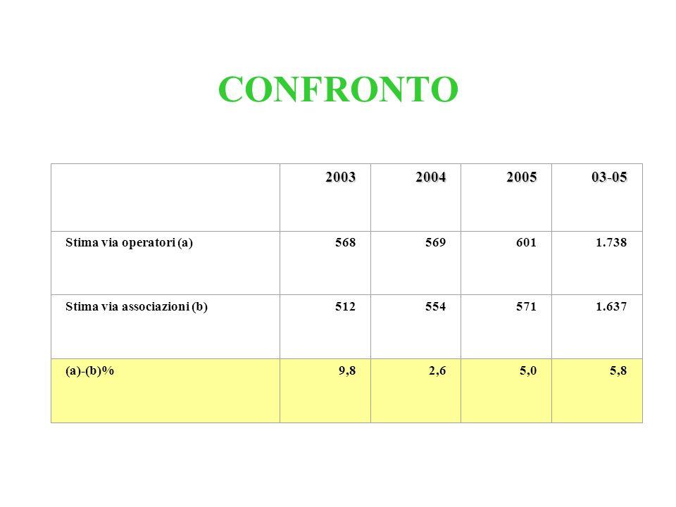 CONFRONTO 2003 2004 2005 03-05 Stima via operatori (a) 568 569 601