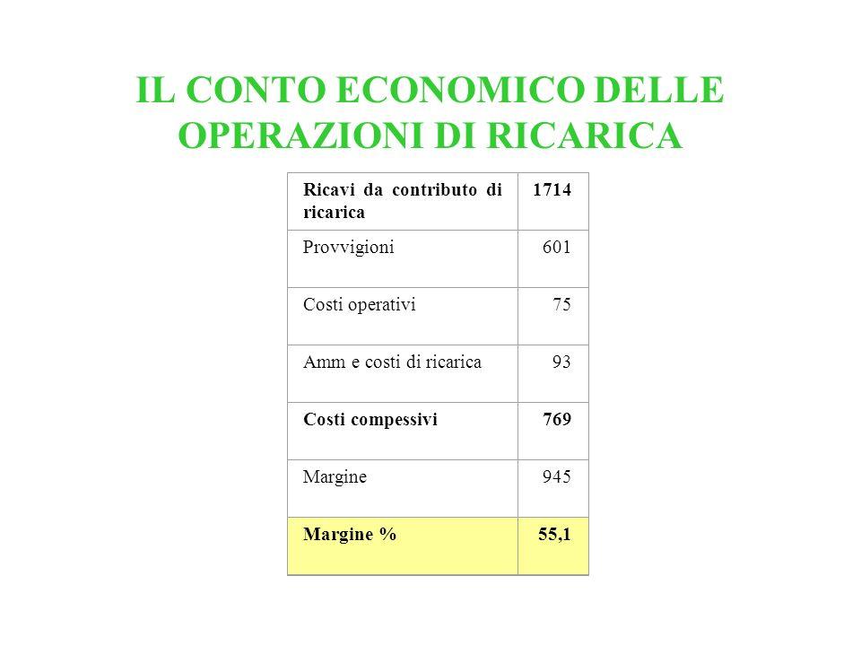 IL CONTO ECONOMICO DELLE OPERAZIONI DI RICARICA