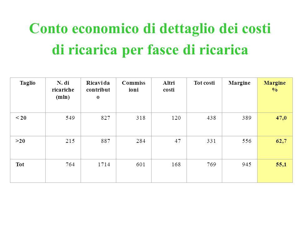 Conto economico di dettaglio dei costi di ricarica per fasce di ricarica