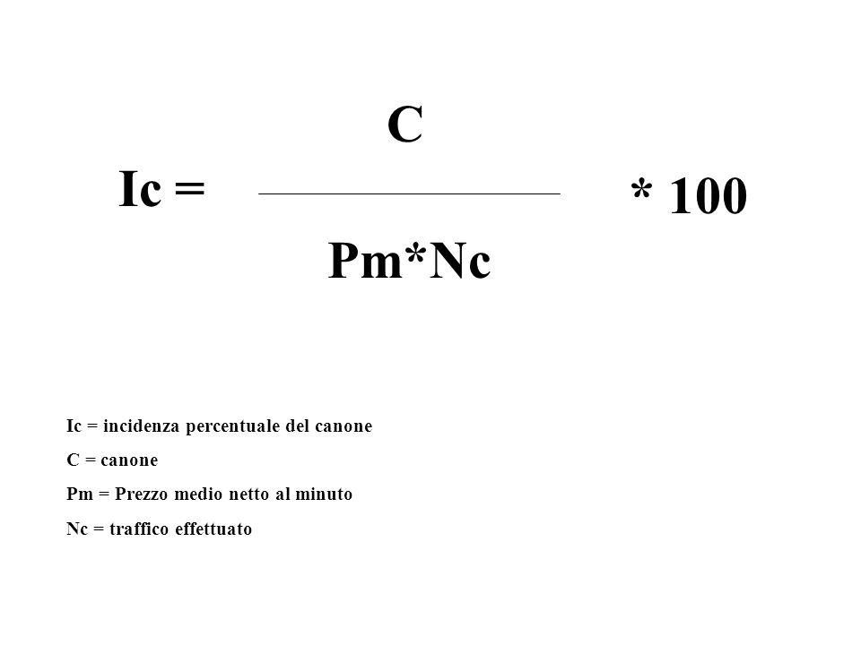 C Ic = * 100 Pm*Nc Ic = incidenza percentuale del canone C = canone