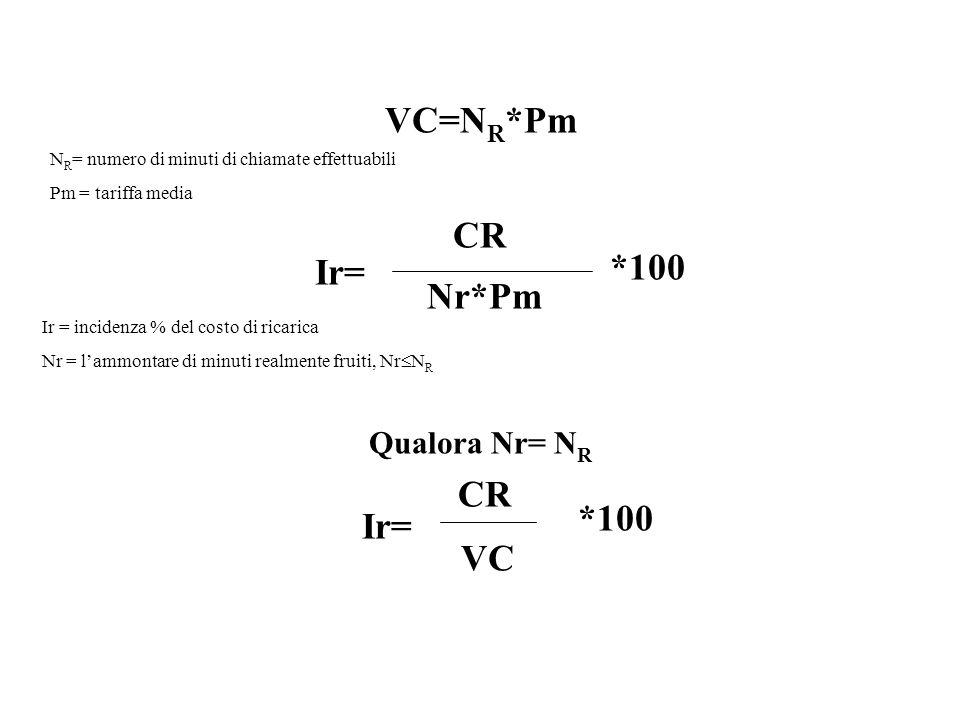 VC=NR*Pm CR Ir= *100 Nr*Pm *100 VC