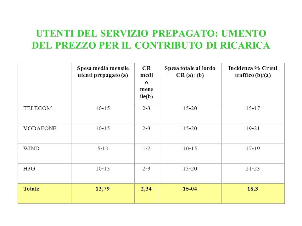 UTENTI DEL SERVIZIO PREPAGATO: UMENTO DEL PREZZO PER IL CONTRIBUTO DI RICARICA