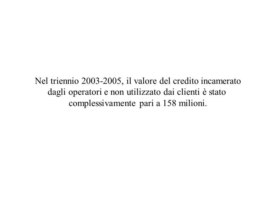 Nel triennio 2003-2005, il valore del credito incamerato