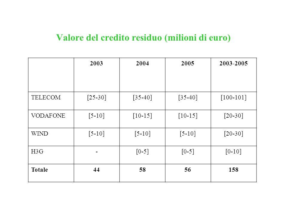 Valore del credito residuo (milioni di euro)