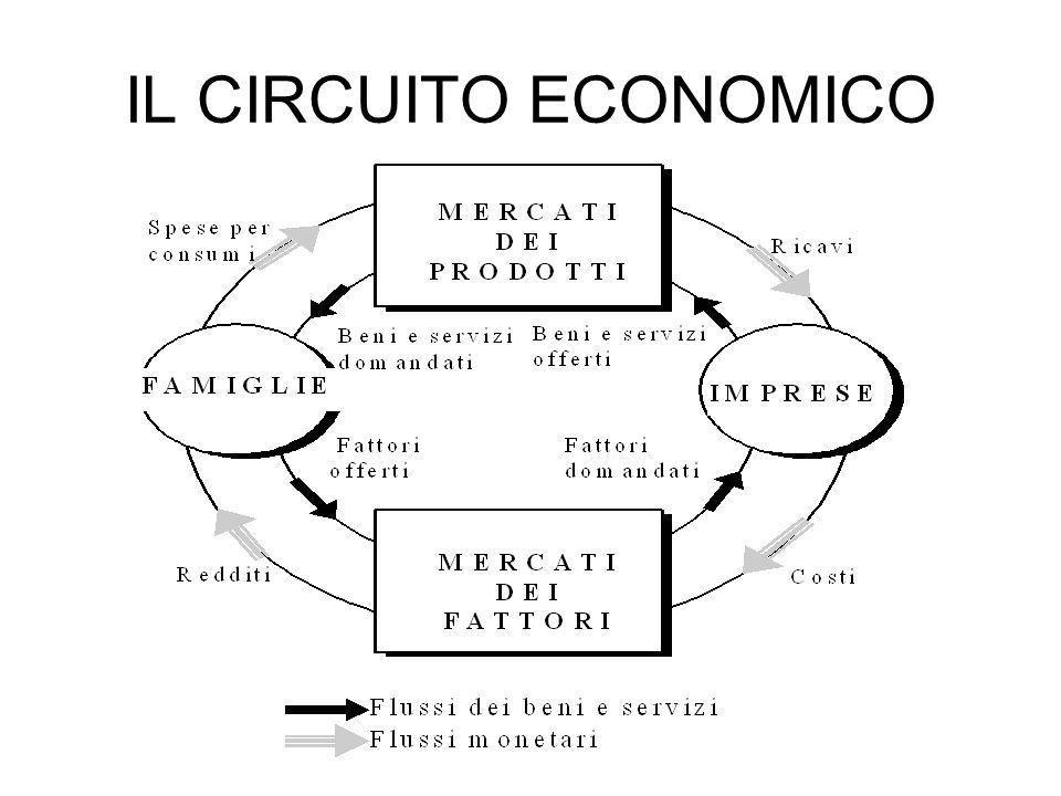 Circuito Economico : Allocazione delle risorse scarsita e scelta ppt video