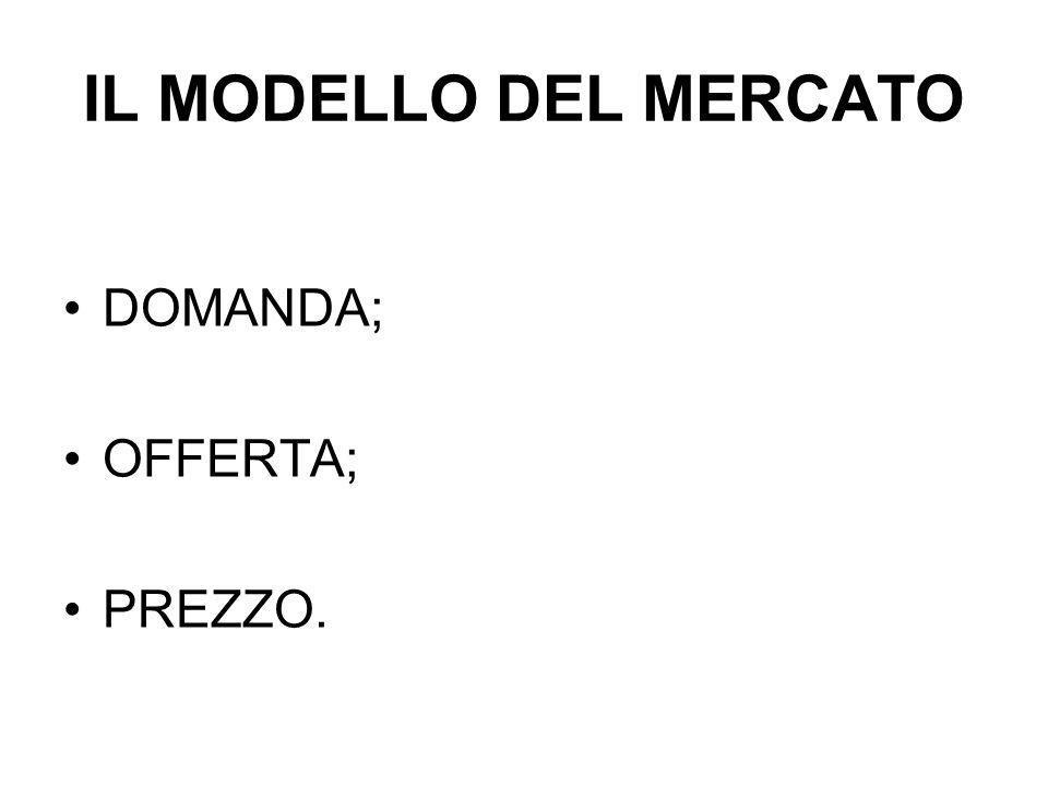 IL MODELLO DEL MERCATO DOMANDA; OFFERTA; PREZZO.