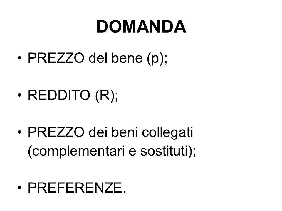 DOMANDA PREZZO del bene (p); REDDITO (R); PREZZO dei beni collegati