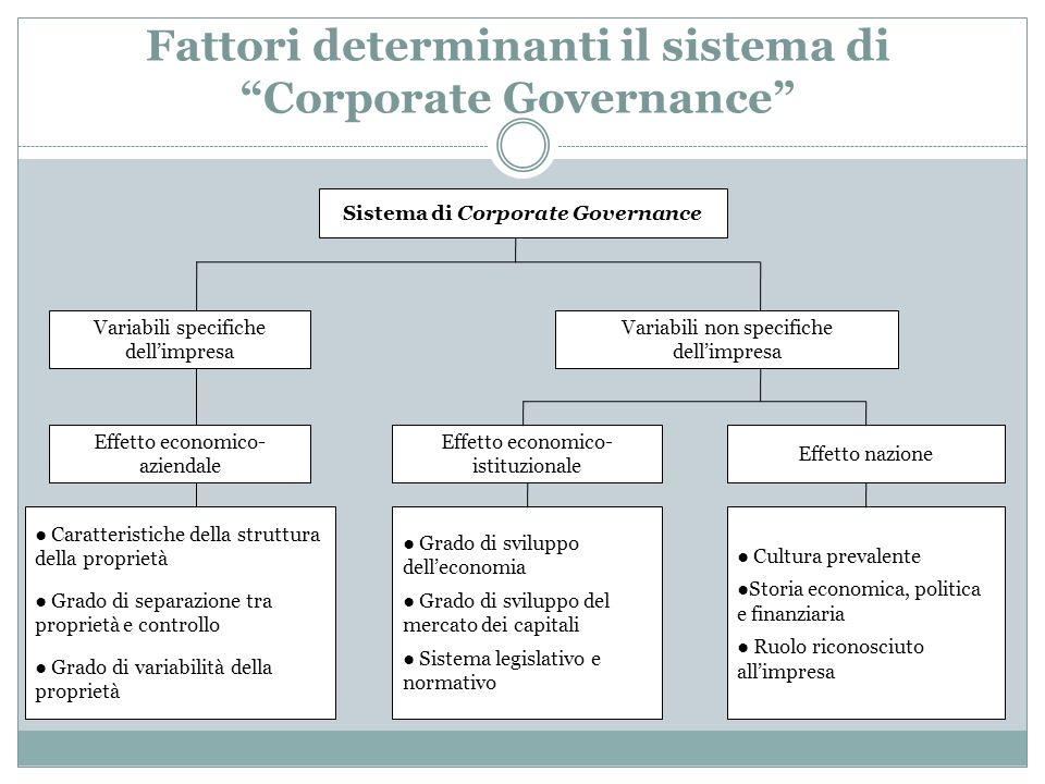 Fattori determinanti il sistema di Corporate Governance