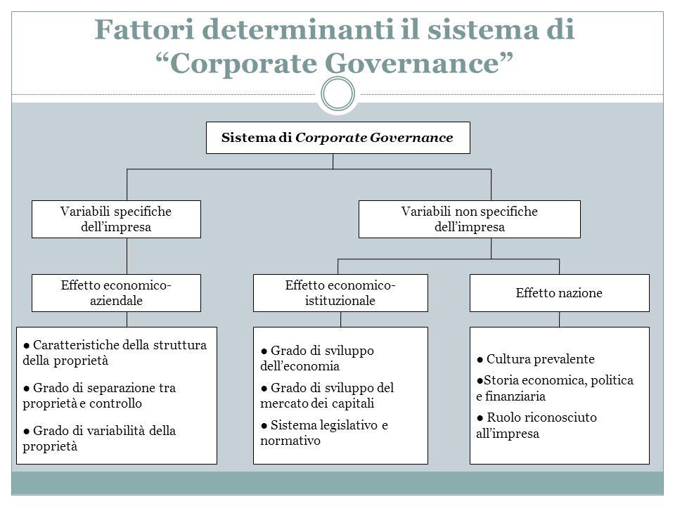 Fattori determinanti il sistema di Corporate Governance