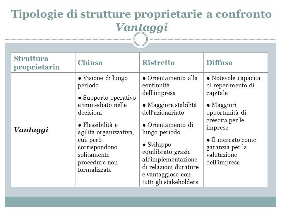 Tipologie di strutture proprietarie a confronto Vantaggi