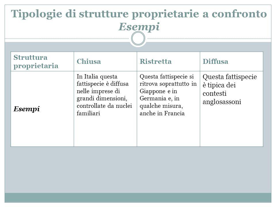 Tipologie di strutture proprietarie a confronto Esempi