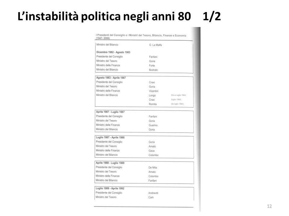 L'instabilità politica negli anni 80 1/2