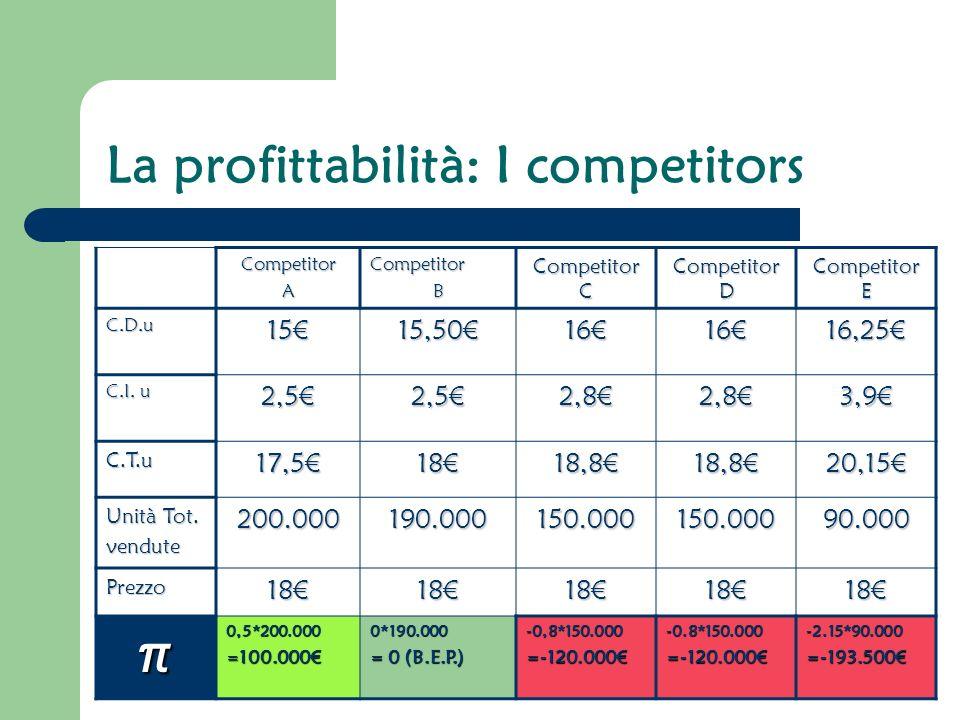 La profittabilità: I competitors