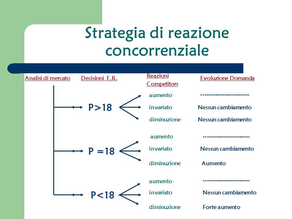 Strategia di reazione concorrenziale