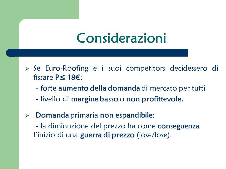 Considerazioni Se Euro-Roofing e i suoi competitors decidessero di fissare P≤ 18€: - forte aumento della domanda di mercato per tutti.