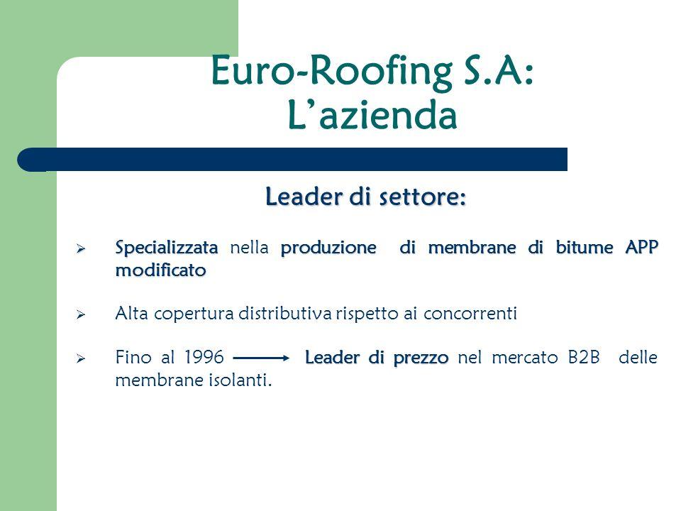 Euro-Roofing S.A: L'azienda