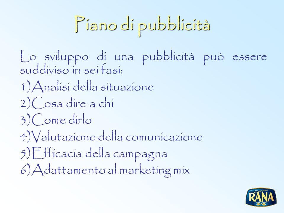 Piano di pubblicità Lo sviluppo di una pubblicità può essere suddiviso in sei fasi: Analisi della situazione.