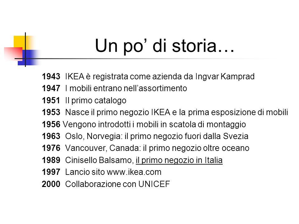 Un po' di storia… 1943 IKEA è registrata come azienda da Ingvar Kamprad. 1947 I mobili entrano nell'assortimento.