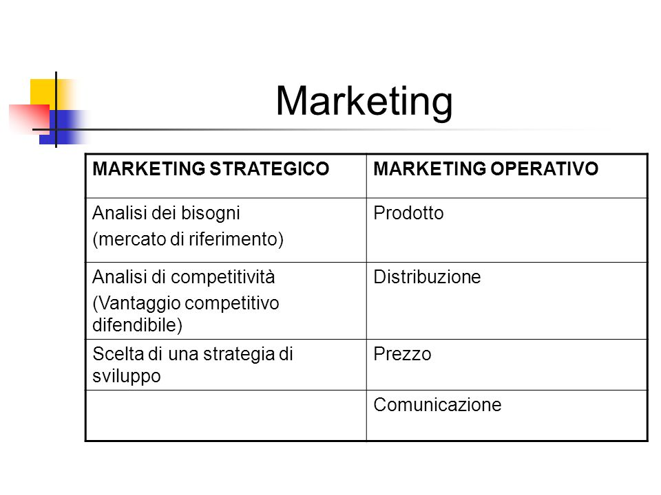 Marketing MARKETING STRATEGICO MARKETING OPERATIVO Analisi dei bisogni