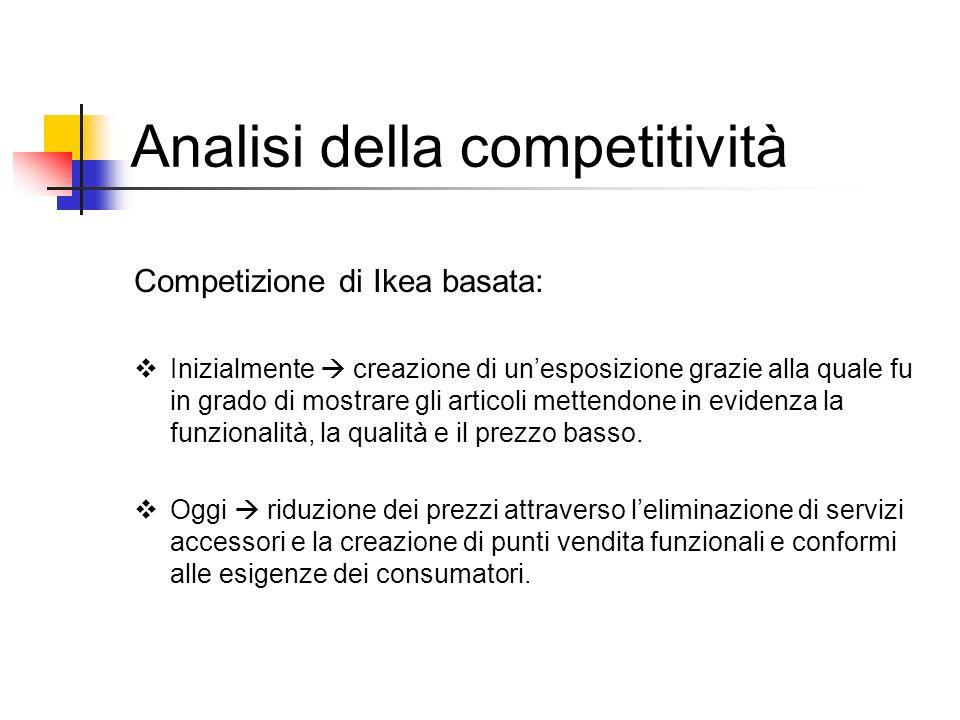Analisi della competitività