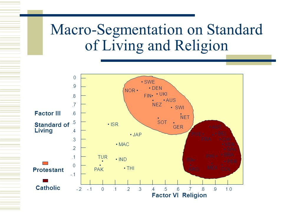 Macro-Segmentation on Standard of Living and Religion