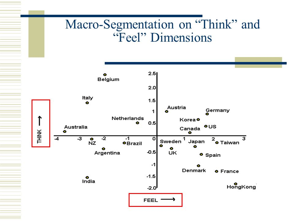 Macro-Segmentation on Think and Feel Dimensions