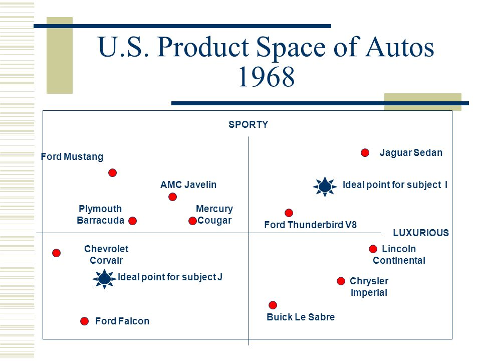 U.S. Product Space of Autos 1968