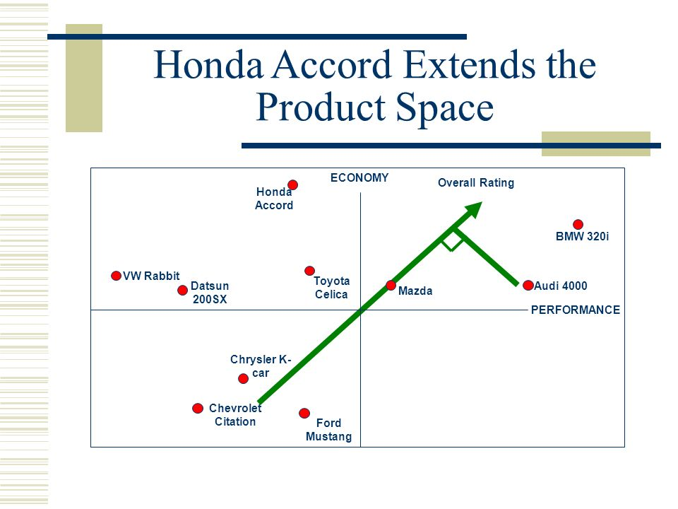 Honda Accord Extends the Product Space