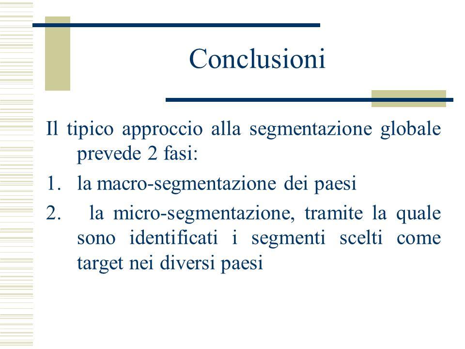ConclusioniIl tipico approccio alla segmentazione globale prevede 2 fasi: la macro-segmentazione dei paesi.