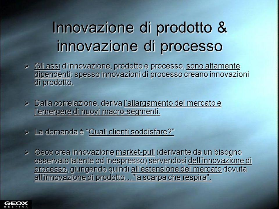 Innovazione di prodotto & innovazione di processo